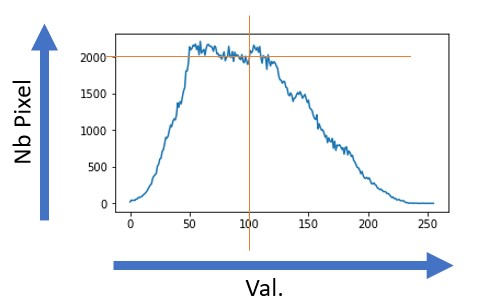 Image processing (part 2) the histograms