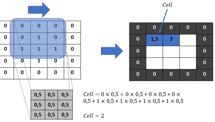 Image processing (part 6) Filters & Convolution