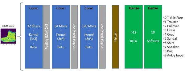Image processing (part 7) Convolution Neural Networks – CNN